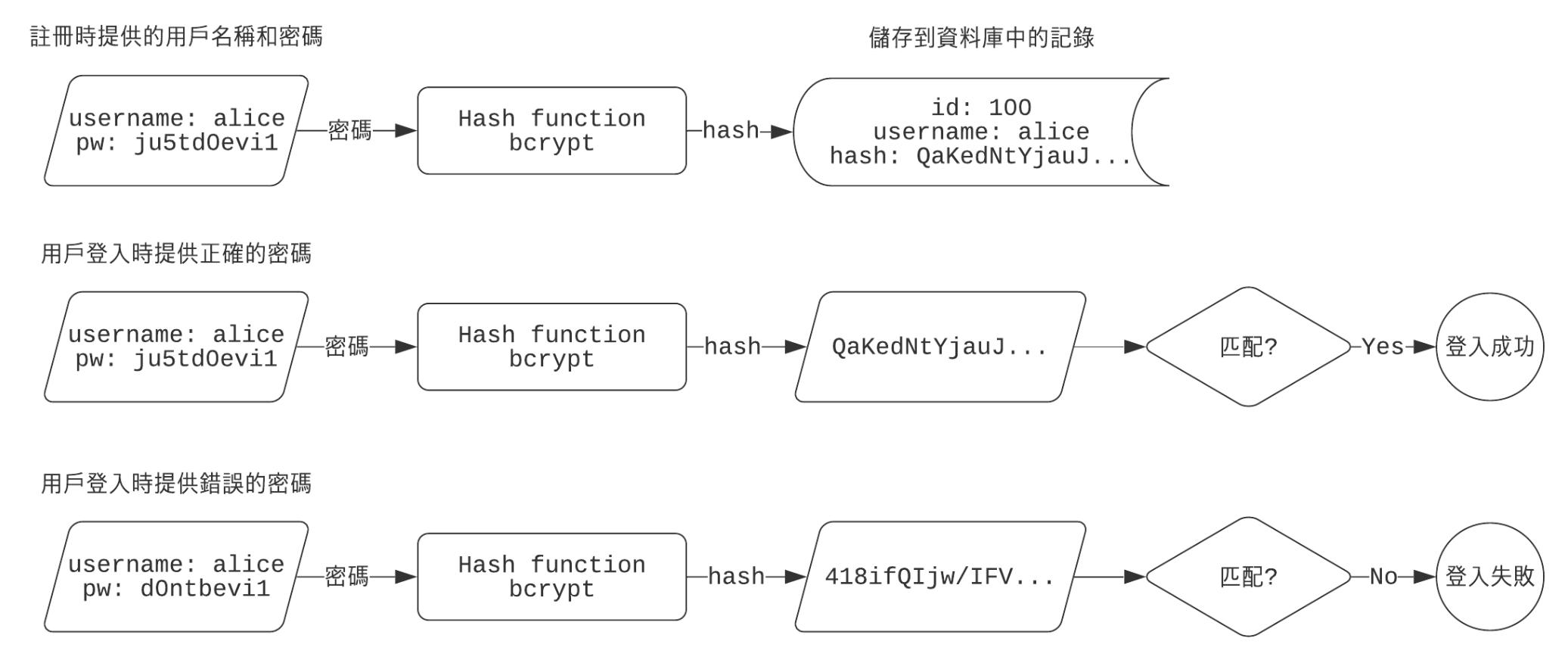 Figure 1: 把密碼明文輸入 hash function 進行運算, 在資料庫中只儲存 username 和 hash value。用戶登入時只需重新運算 hash value 並對比資料庫中的字串。