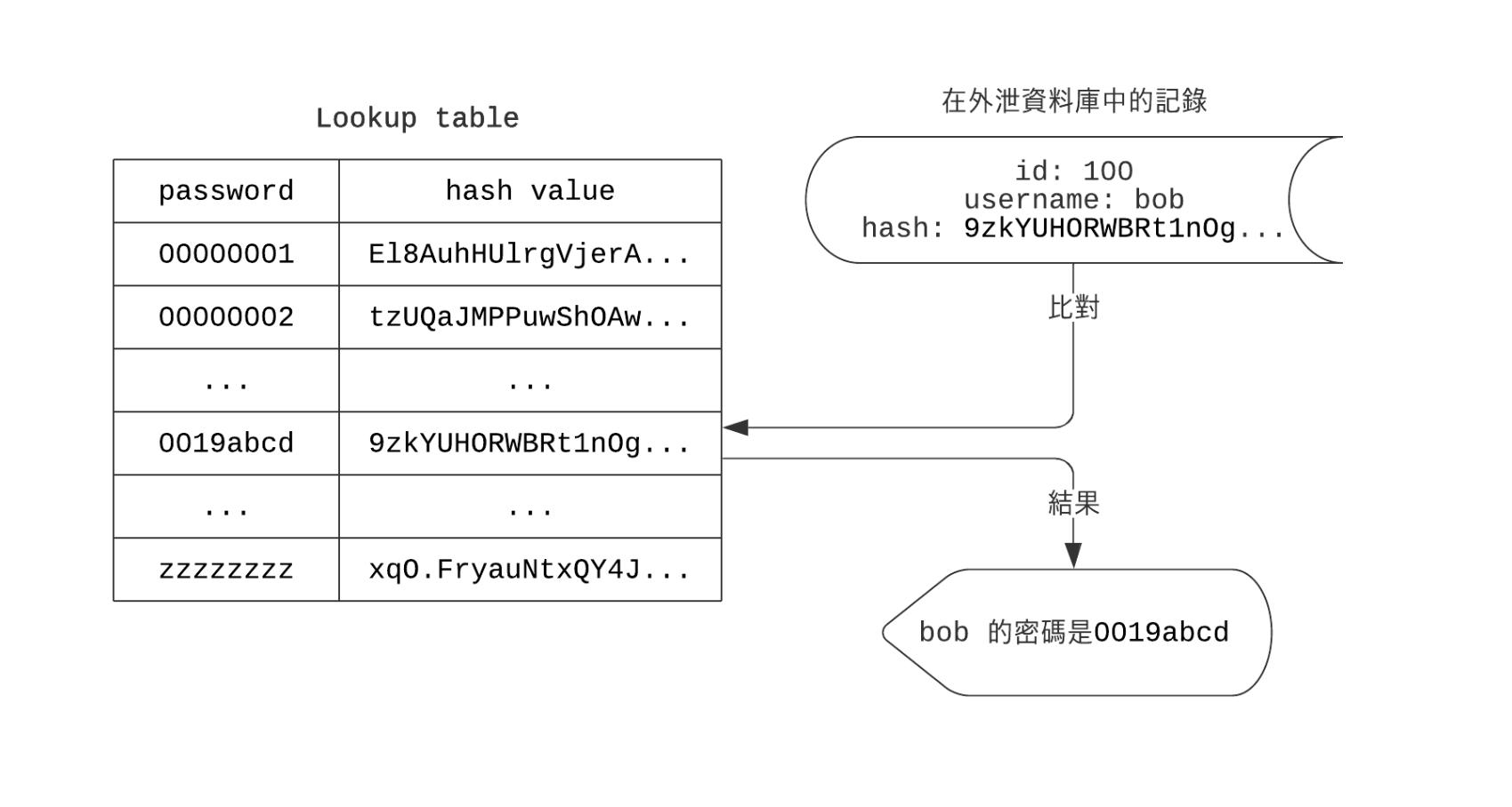 Figure 2: 預先運算可能密碼組合的 hash value 並儲存到 lookup table。破解密碼時,只須以 hash value 搜尋密碼明文即可。