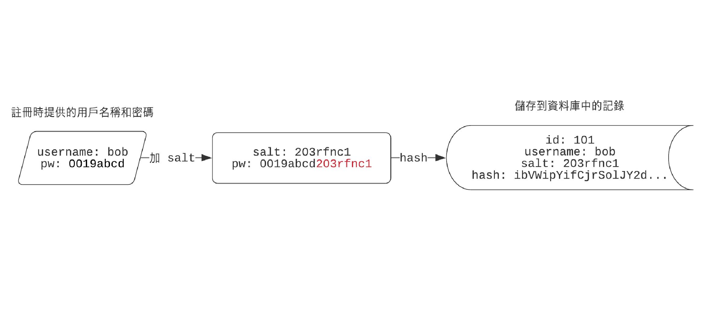Figure 3: 用戶註冊時,把隨機產生的 salt 接在密碼後,並以此進行 hash 運算。進行登入認證時,同樣把 salt 接在密碼後運算即可。